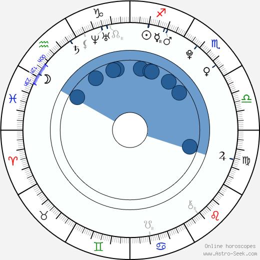 Dennis Kinski wikipedia, horoscope, astrology, instagram