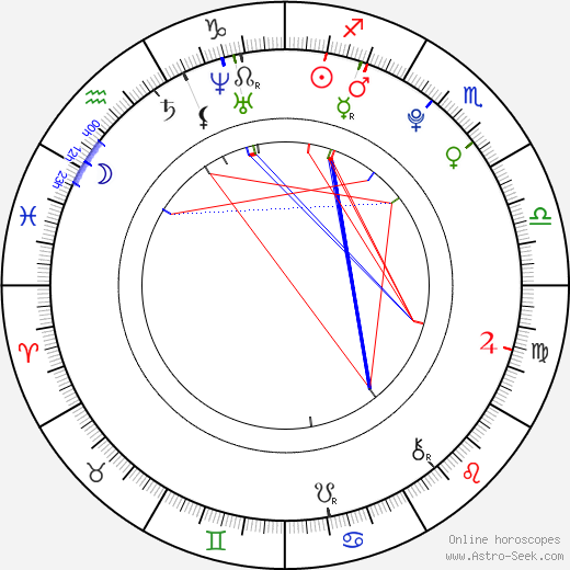 Dennis Kinski день рождения гороскоп, Dennis Kinski Натальная карта онлайн