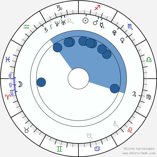 Karolina Sawka wikipedia, horoscope, astrology, instagram
