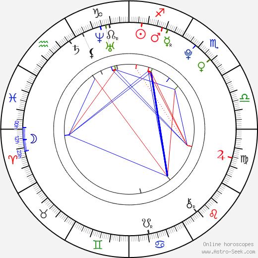 Karolina Sawka astro natal birth chart, Karolina Sawka horoscope, astrology