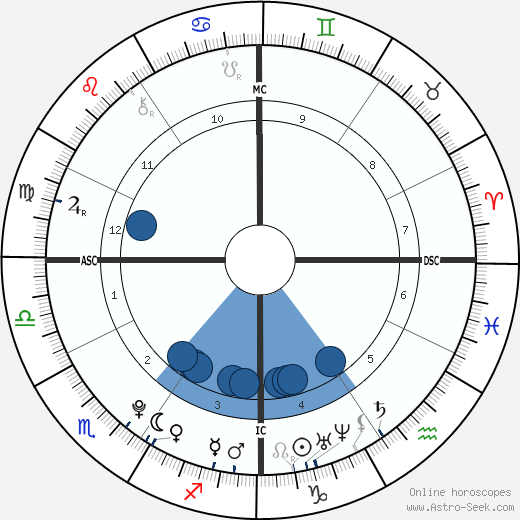 Katherine Goddeke wikipedia, horoscope, astrology, instagram
