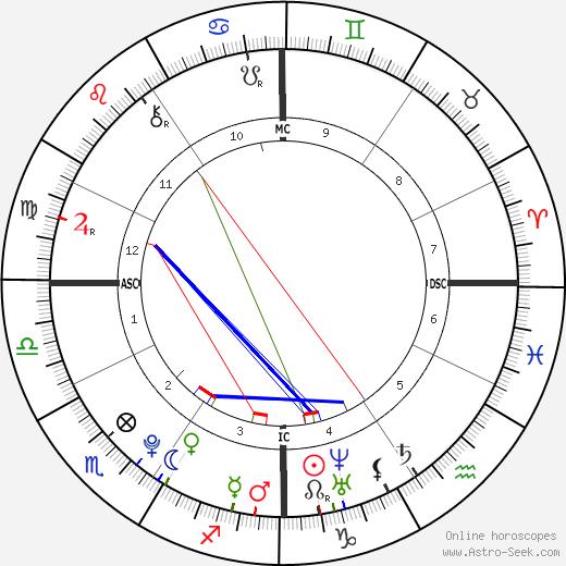Katherine Goddeke день рождения гороскоп, Katherine Goddeke Натальная карта онлайн