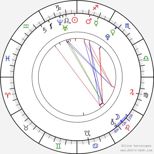 Lewis Crutch день рождения гороскоп, Lewis Crutch Натальная карта онлайн