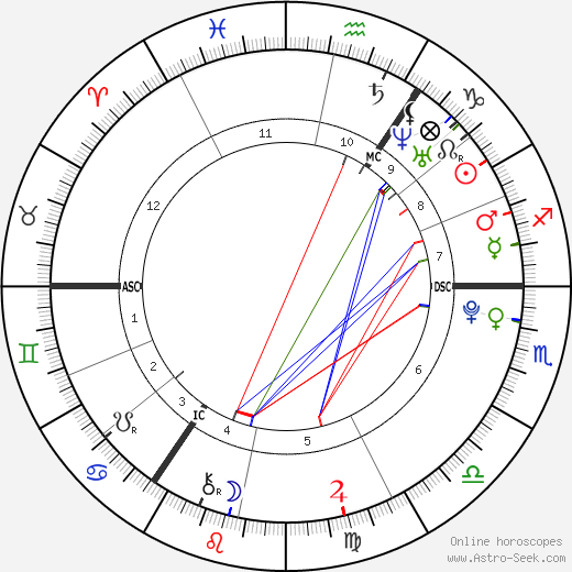 Louis Tomlinson astro natal birth chart, Louis Tomlinson horoscope, astrology