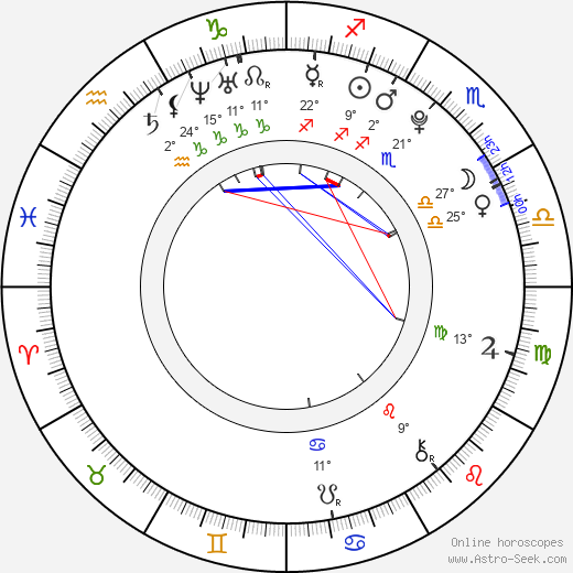 Luna Zimic Mijovic birth chart, biography, wikipedia 2019, 2020