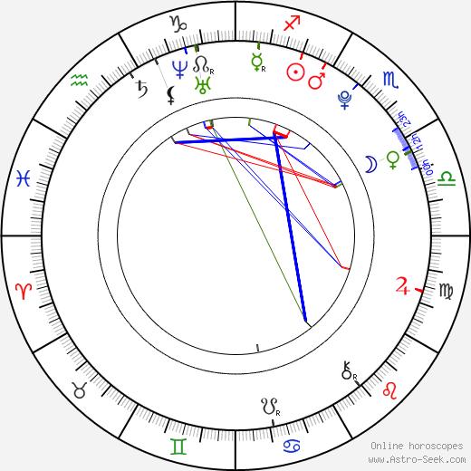 Luna Zimic Mijovic astro natal birth chart, Luna Zimic Mijovic horoscope, astrology
