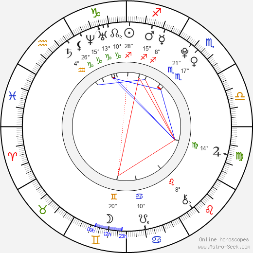 Madison Bontempo birth chart, biography, wikipedia 2016, 2017
