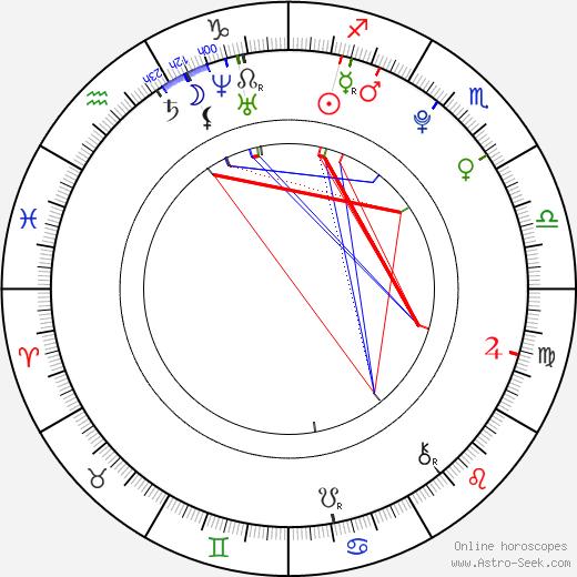 Matt Sutherland astro natal birth chart, Matt Sutherland horoscope, astrology