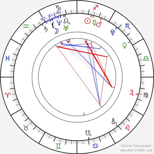 Nataly Gold день рождения гороскоп, Nataly Gold Натальная карта онлайн