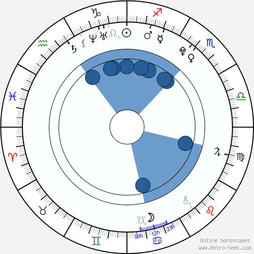 Nicole Sedláčková wikipedia, horoscope, astrology, instagram