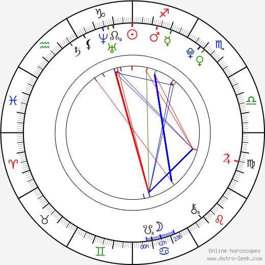Nicole Sedláčková день рождения гороскоп, Nicole Sedláčková Натальная карта онлайн