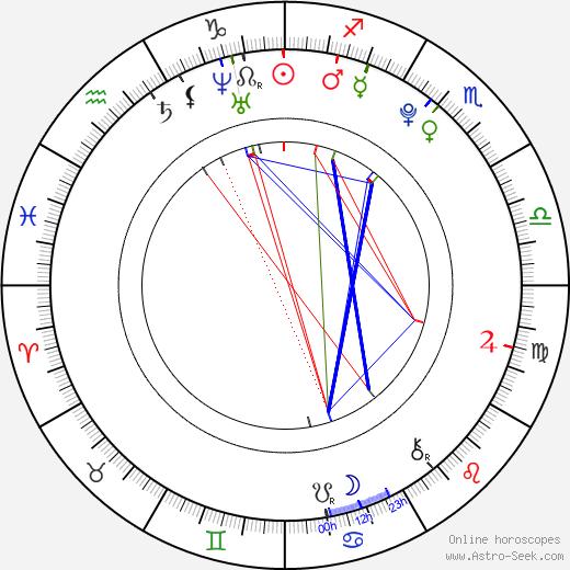 Samantha Burton astro natal birth chart, Samantha Burton horoscope, astrology