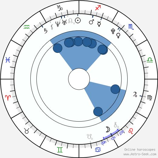 Sofia Black-D'Elia wikipedia, horoscope, astrology, instagram