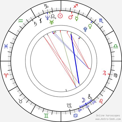 Sofia Black-D'Elia birth chart, Sofia Black-D'Elia astro natal horoscope, astrology