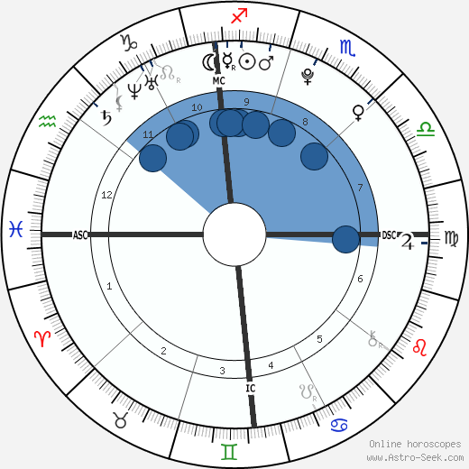 Thomas Keller wikipedia, horoscope, astrology, instagram