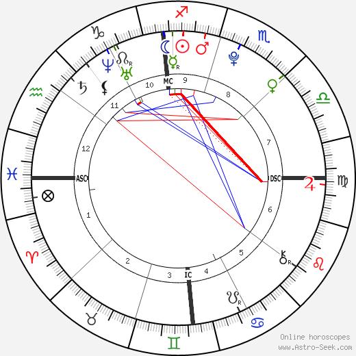 Томас Келлер Thomas Keller день рождения гороскоп, Thomas Keller Натальная карта онлайн