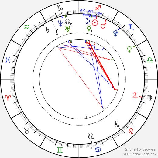 Zach Cumer birth chart, Zach Cumer astro natal horoscope, astrology