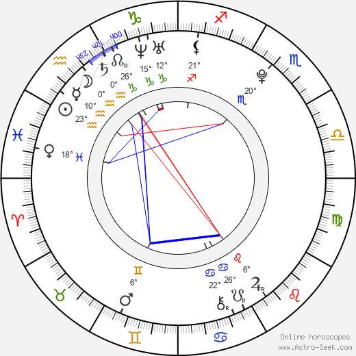 Abbey Howe birth chart, biography, wikipedia 2018, 2019