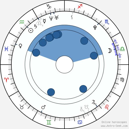 Ah-jin Choi wikipedia, horoscope, astrology, instagram