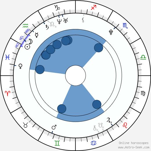 Amanda Bauer wikipedia, horoscope, astrology, instagram