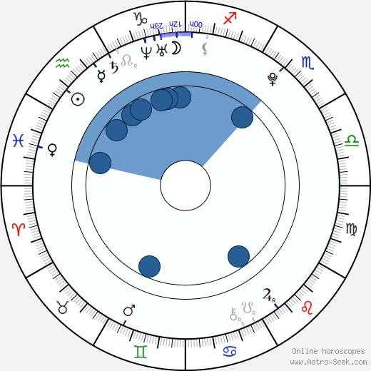 Barbora Černá wikipedia, horoscope, astrology, instagram