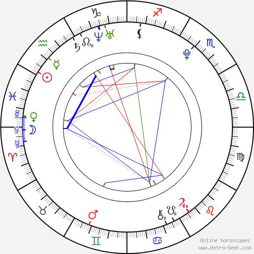 Бонни Райт Bonnie Wright день рождения гороскоп, Bonnie Wright Натальная карта онлайн