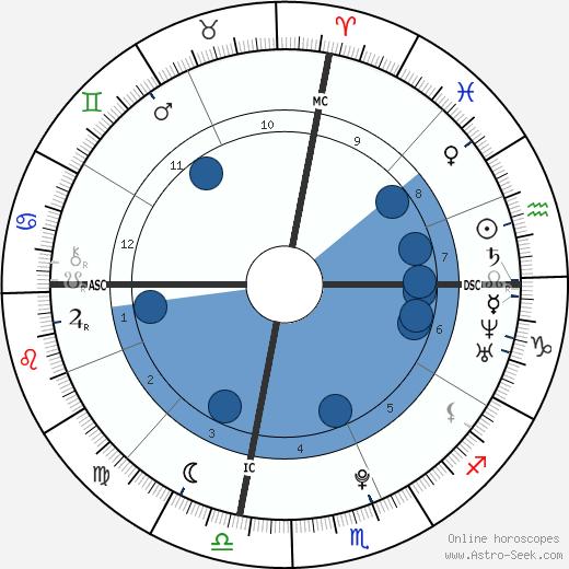 Chianna Maria Bono wikipedia, horoscope, astrology, instagram