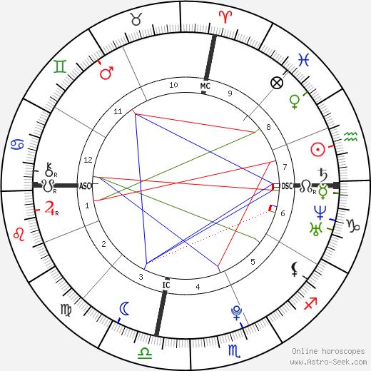 Chianna Maria Bono день рождения гороскоп, Chianna Maria Bono Натальная карта онлайн