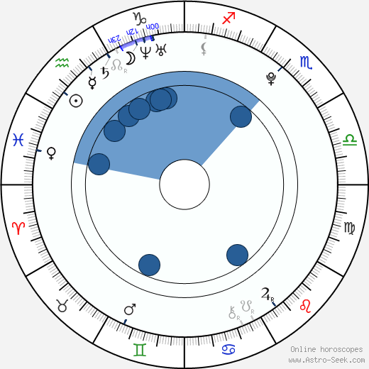 Christopher Drew Ingle wikipedia, horoscope, astrology, instagram