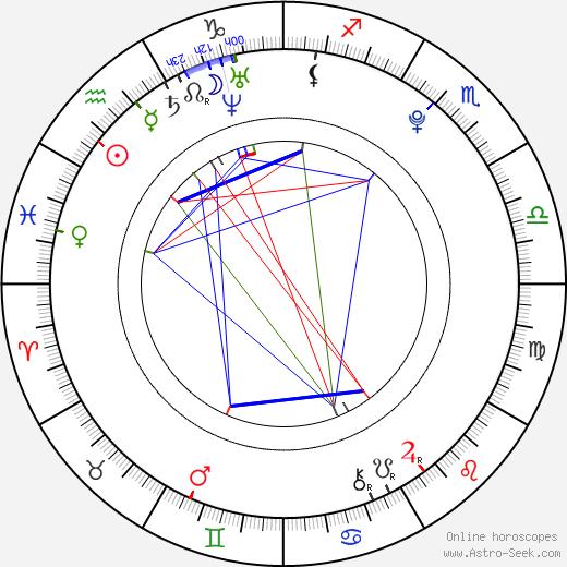 Christopher Drew Ingle tema natale, oroscopo, Christopher Drew Ingle oroscopi gratuiti, astrologia