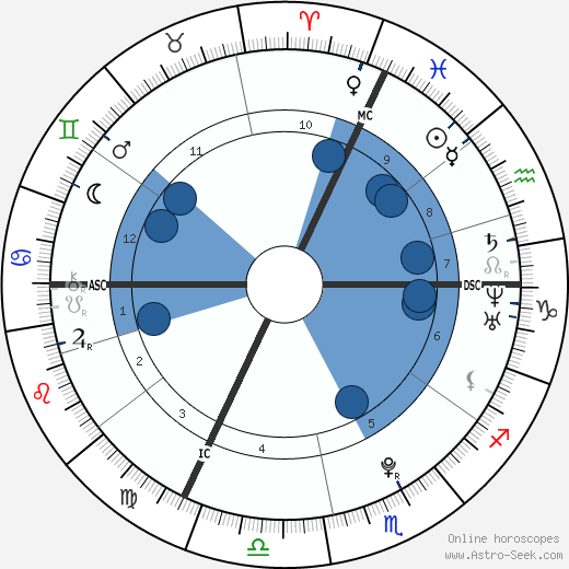 Dominik Büchele wikipedia, horoscope, astrology, instagram