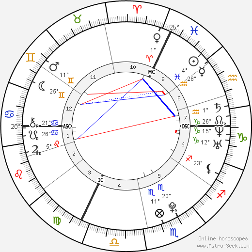 Dominik Büchele birth chart, biography, wikipedia 2018, 2019