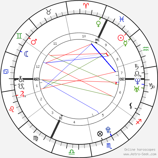 Dominik Büchele birth chart, Dominik Büchele astro natal horoscope, astrology