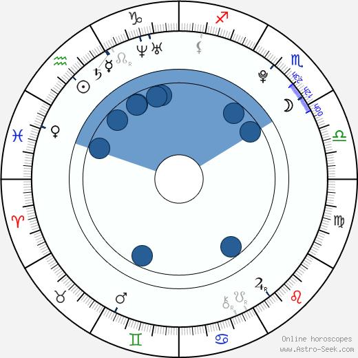 Henriette Confurius wikipedia, horoscope, astrology, instagram