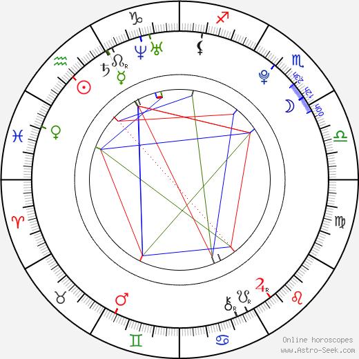 Henriette Confurius день рождения гороскоп, Henriette Confurius Натальная карта онлайн