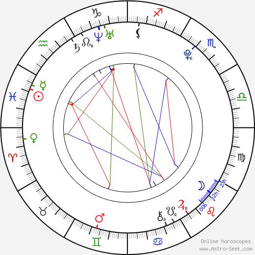 Jakub Orsava birth chart, Jakub Orsava astro natal horoscope, astrology