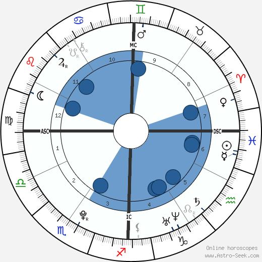 Karl Nikolai Wellner wikipedia, horoscope, astrology, instagram