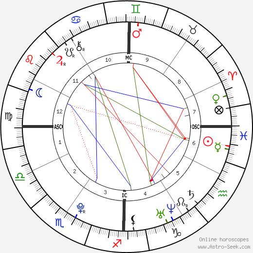 Karl Nikolai Wellner tema natale, oroscopo, Karl Nikolai Wellner oroscopi gratuiti, astrologia