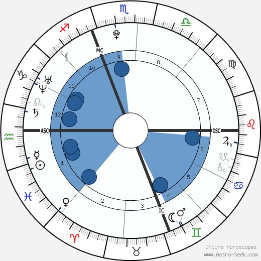 Katherine Collison wikipedia, horoscope, astrology, instagram