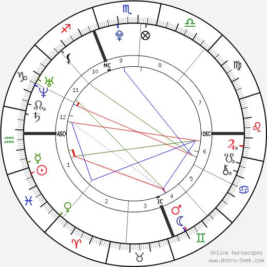 Katherine Collison день рождения гороскоп, Katherine Collison Натальная карта онлайн