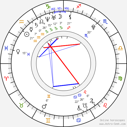 Kim Rok Hyun birth chart, biography, wikipedia 2019, 2020