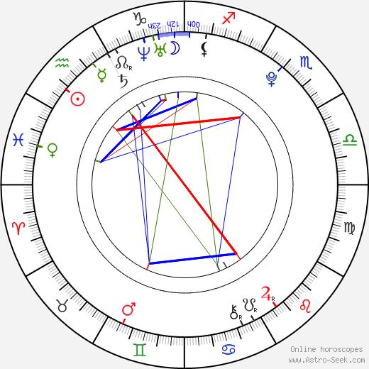 Kim Rok Hyun день рождения гороскоп, Kim Rok Hyun Натальная карта онлайн
