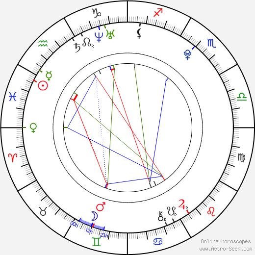 Kristýna Pálešová день рождения гороскоп, Kristýna Pálešová Натальная карта онлайн