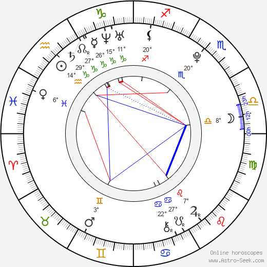 Mariah Buzolin birth chart, biography, wikipedia 2016, 2017