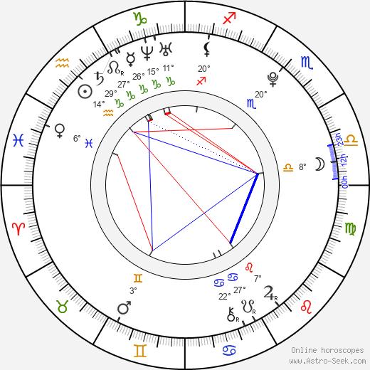 Mariah Buzolin birth chart, biography, wikipedia 2018, 2019