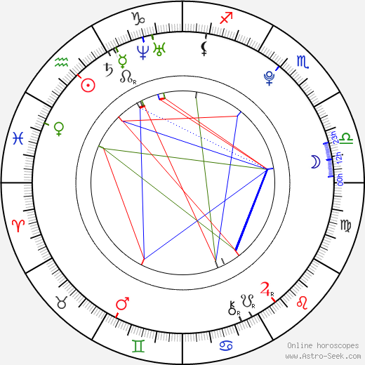 Mariah Buzolin birth chart, Mariah Buzolin astro natal horoscope, astrology