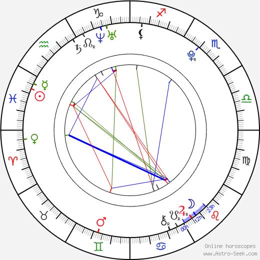 Max Lloyd-Jones birth chart, Max Lloyd-Jones astro natal horoscope, astrology