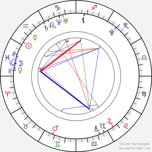 Rihanna Samuel день рождения гороскоп, Rihanna Samuel Натальная карта онлайн