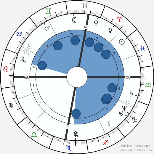 Alexis Pinturault wikipedia, horoscope, astrology, instagram
