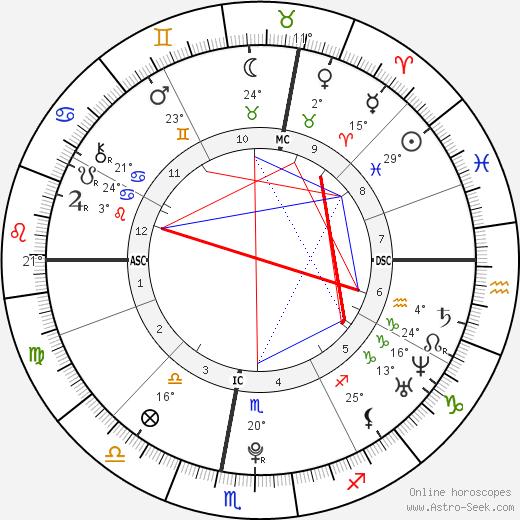 Alexis Pinturault birth chart, biography, wikipedia 2018, 2019